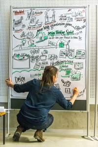 Live Visualisierung durch Ulrike Mahr